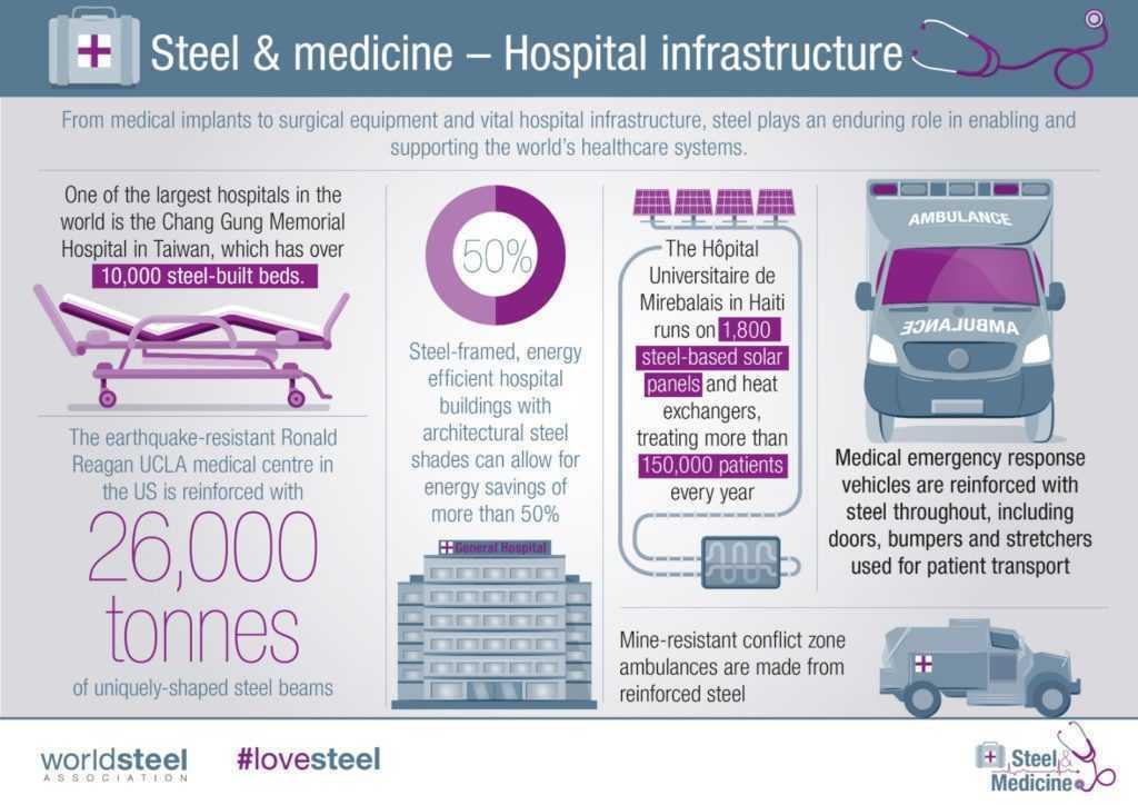 Steel & medicine, una relación que abarca todos los ámbitos de la medicina.